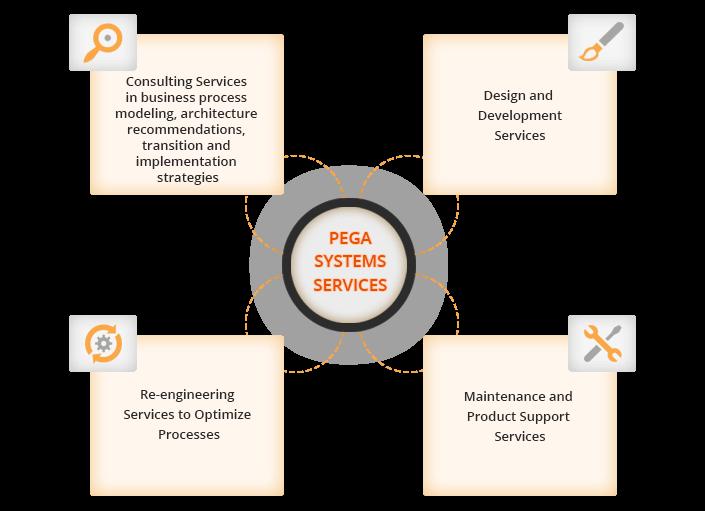 pega systems